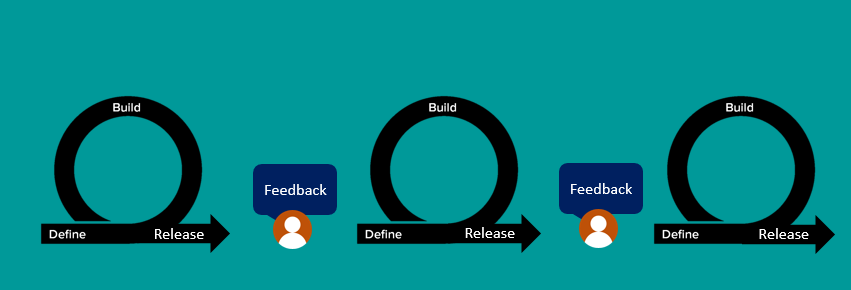 Agile and Software Development Life cycle